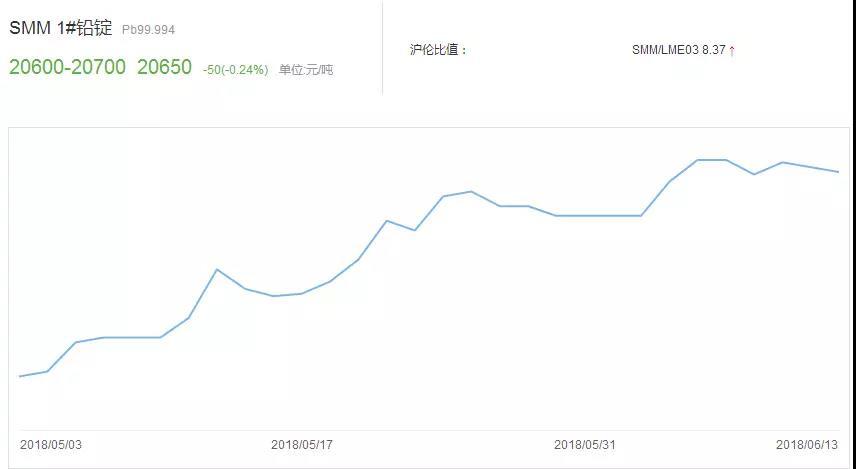 铅价居高不下 电池价格再度迎来第二波涨价潮 双双破4和6